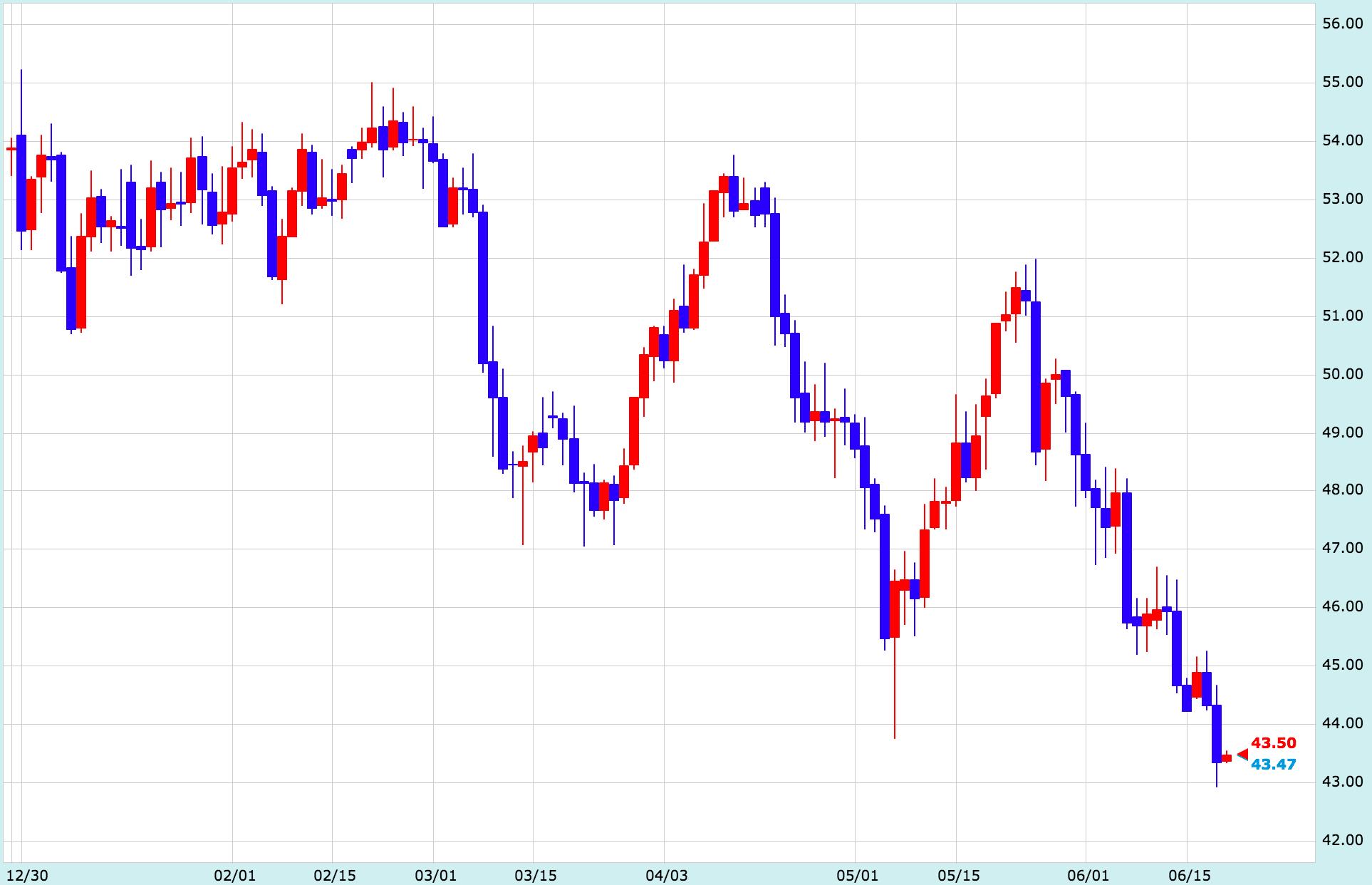 今後の原油価格の展望とは?需要の大幅な改善がなければ…【6月21日の為替相場ポイント&経済指標まとめ】