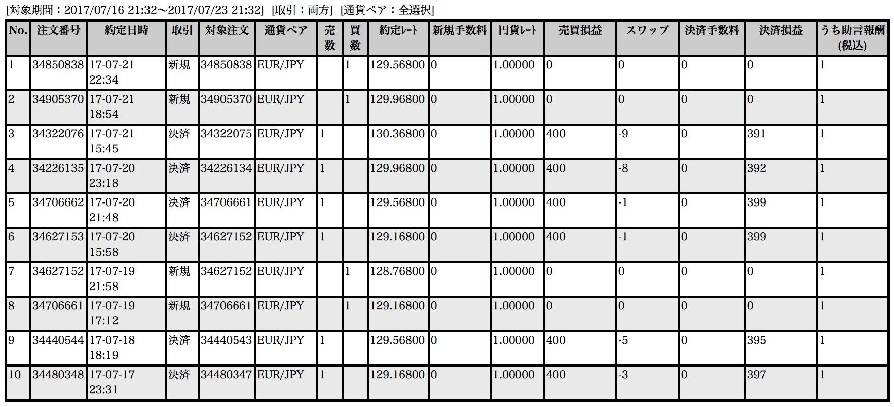 【ループイフダン】7月17〜21日の収支は+2,373円!ユーロ円で堅実運用(*´∀`*)キュン!【限定キャンペーン実施中】