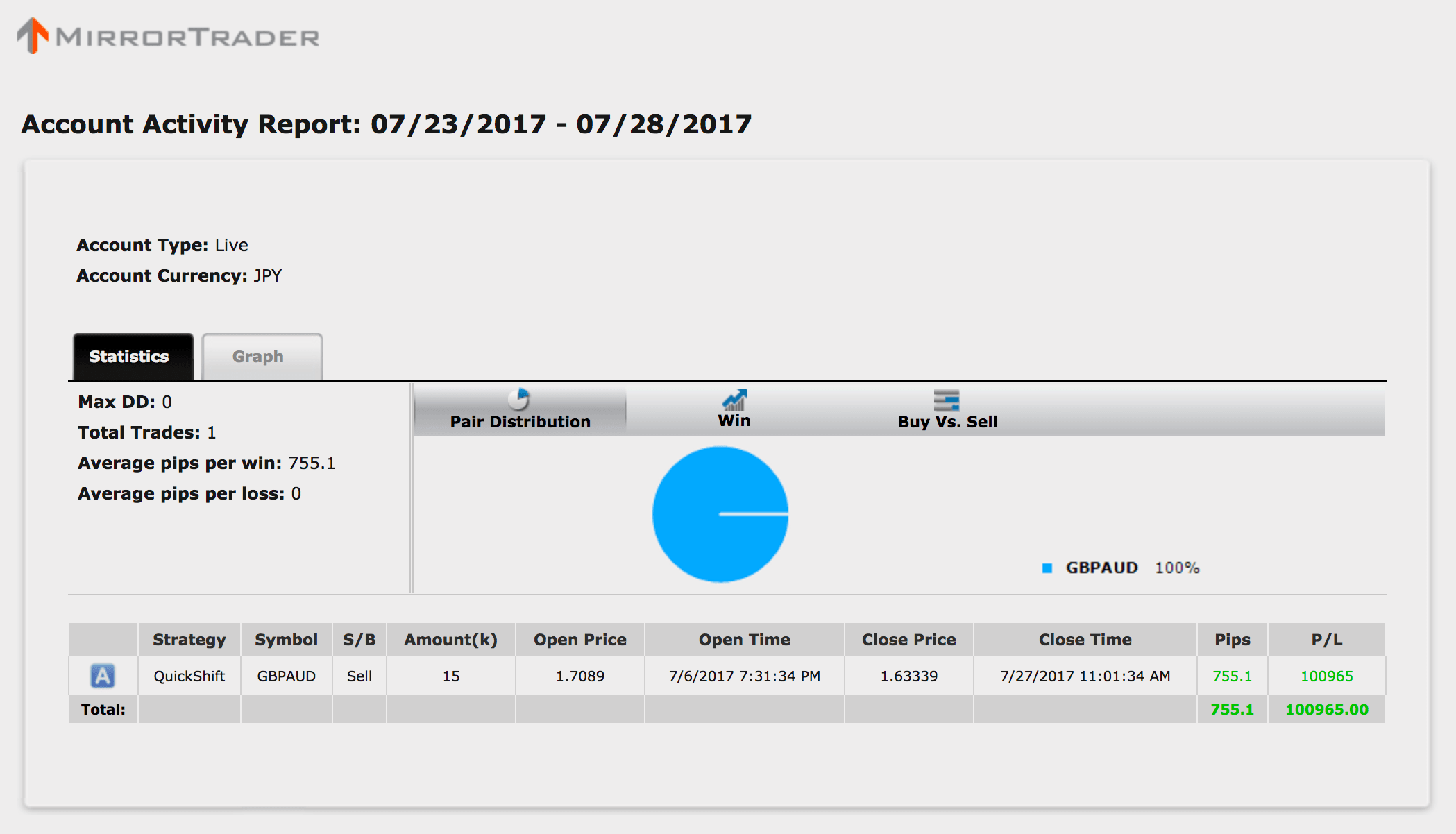 【シストレ24】7月24〜28日の収支は+100,965円と大爆発!7月は+20万円超(*゚∀゚)=3ウマー!【限定キャンペーン実施中】