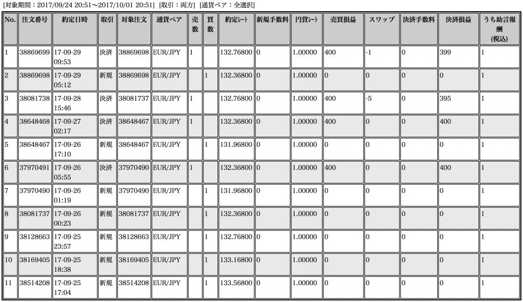 【ループイフダン】9月25〜29日の収支は+1,594円!3ヶ月で+10%超(*゚∀゚)=3ウマー!【限定キャンペーン実施中】