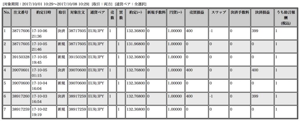【ループイフダン】10月2〜6日の収支は+1,198円!動きの鈍いユーロ円【限定キャンペーン実施中】