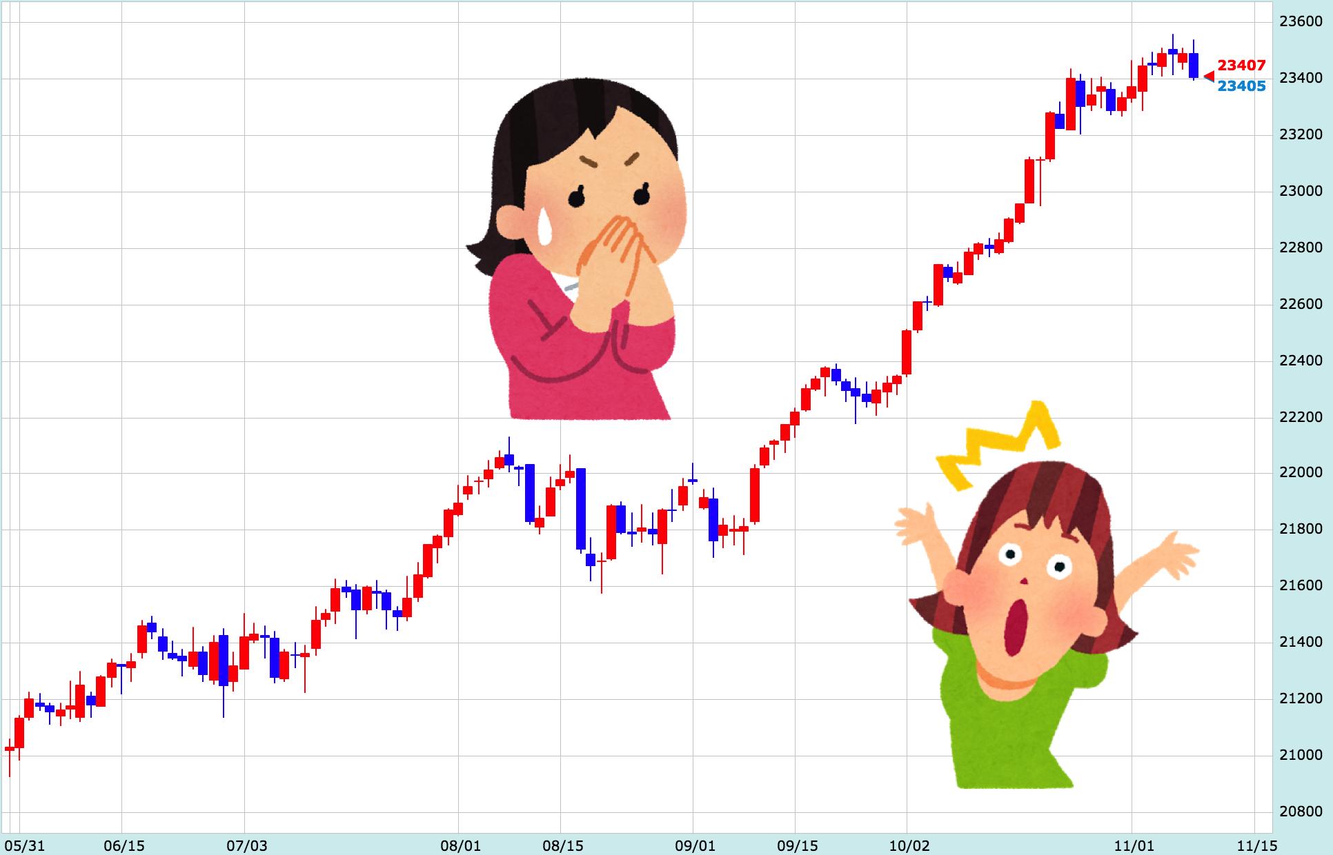 【LIVE速報】ダウ先の下落でリスクオフ!ドル円やや下落で今後の展開は?【11月9日】