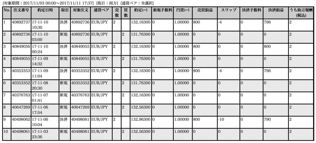 【ループイフダン】11月3〜10日の収支は+3,188円!仕掛ける最適値幅について解説【限定キャンペーン実施中】