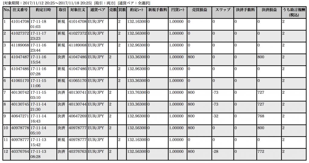 【ループイフダン】11月13〜17日の収支は+4,594円!来年はGSのトップトレードもユーロ円【限定キャンペーン実施中】