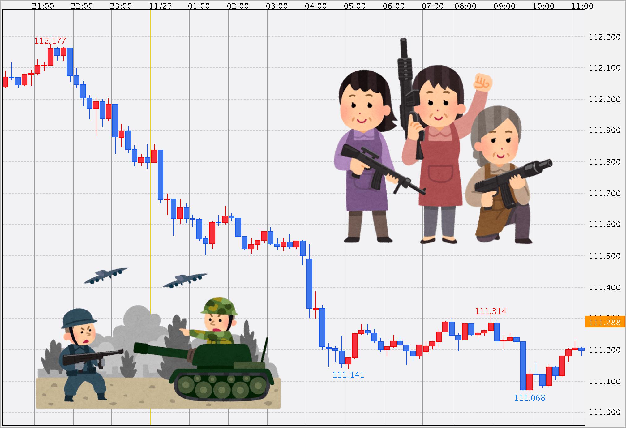 【ドル急落】未明のFOMC議事録を解説まとめ!サウジへの警戒レベル引き上げも影響か?【11月23日】