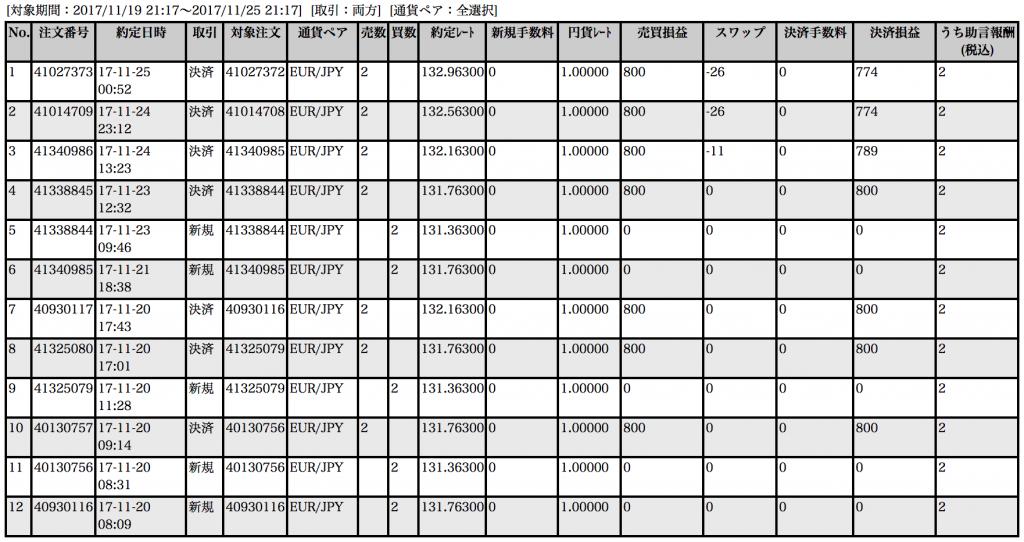 【ループイフダン】11月20〜24日の収支は+5,537円!いい感じで利益構築中【限定キャンペーン実施中】