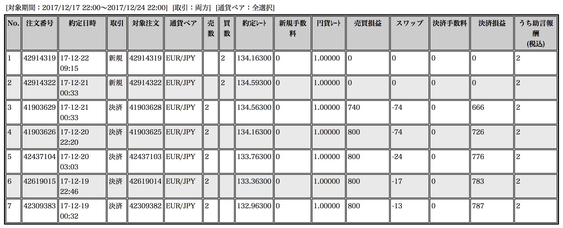 【ループイフダン】12月18〜22日の収支は+3,738円!半年で+23%達成( •̀∀•́ )✧ドヤ【限定キャンペーン実施中】