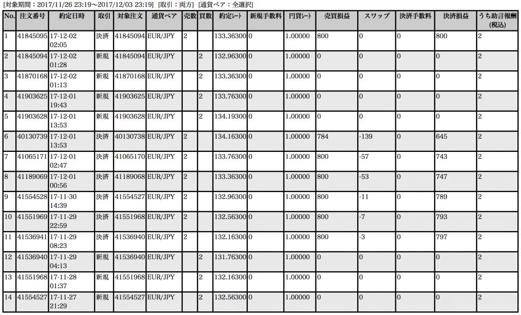 【ループイフダン】11月27日〜12月1日の収支は+5,314円!ユーロ円で安定運用継続【限定キャンペーン実施中】