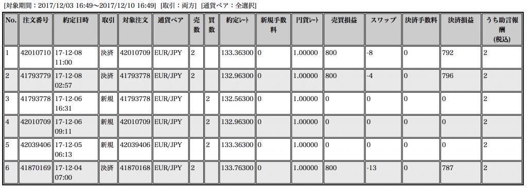 【ループイフダン】12月4〜8日の収支は+2,375円!円売りの支えが安心感に【限定キャンペーン実施中】