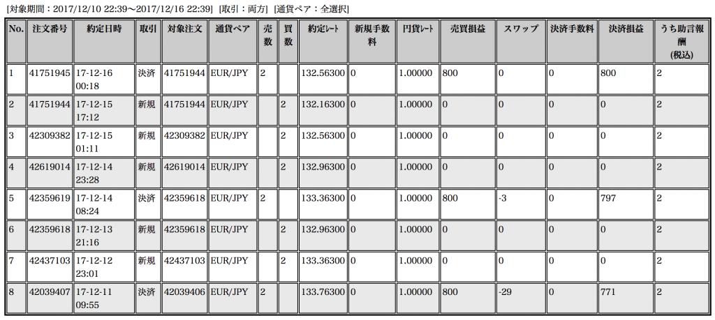 【ループイフダン】12月11〜15日の収支は+2,368円!強固な円売りパワー【限定キャンペーン実施中】