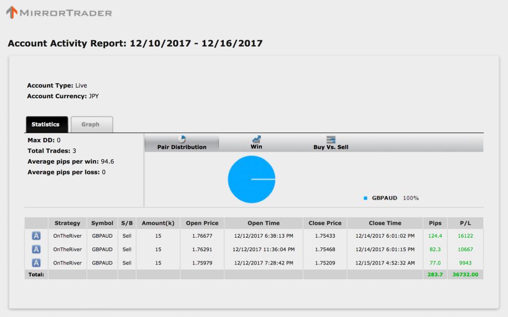 【シストレ24】12月11〜15日の収支は+36,732円!3週連続で勝ちましたぁ( ・´ー・`)ドヤッ!【限定キャンペーン実施中】