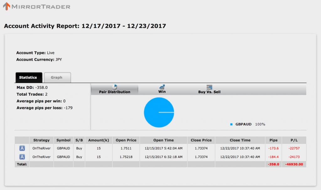 【シストレ24】12月18〜22日の収支は−46,930円!ドッカン負けた(-_-)【限定キャンペーン実施中】