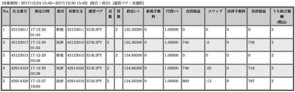 【ループイフダン】12月25〜29日の収支は+2,243円!来年は100万円スタート(*´∀`*)【限定キャンペーン延長決定】