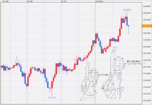 【速報】円売り加速!今の為替相場はユーロドルに注目?【2月1日】