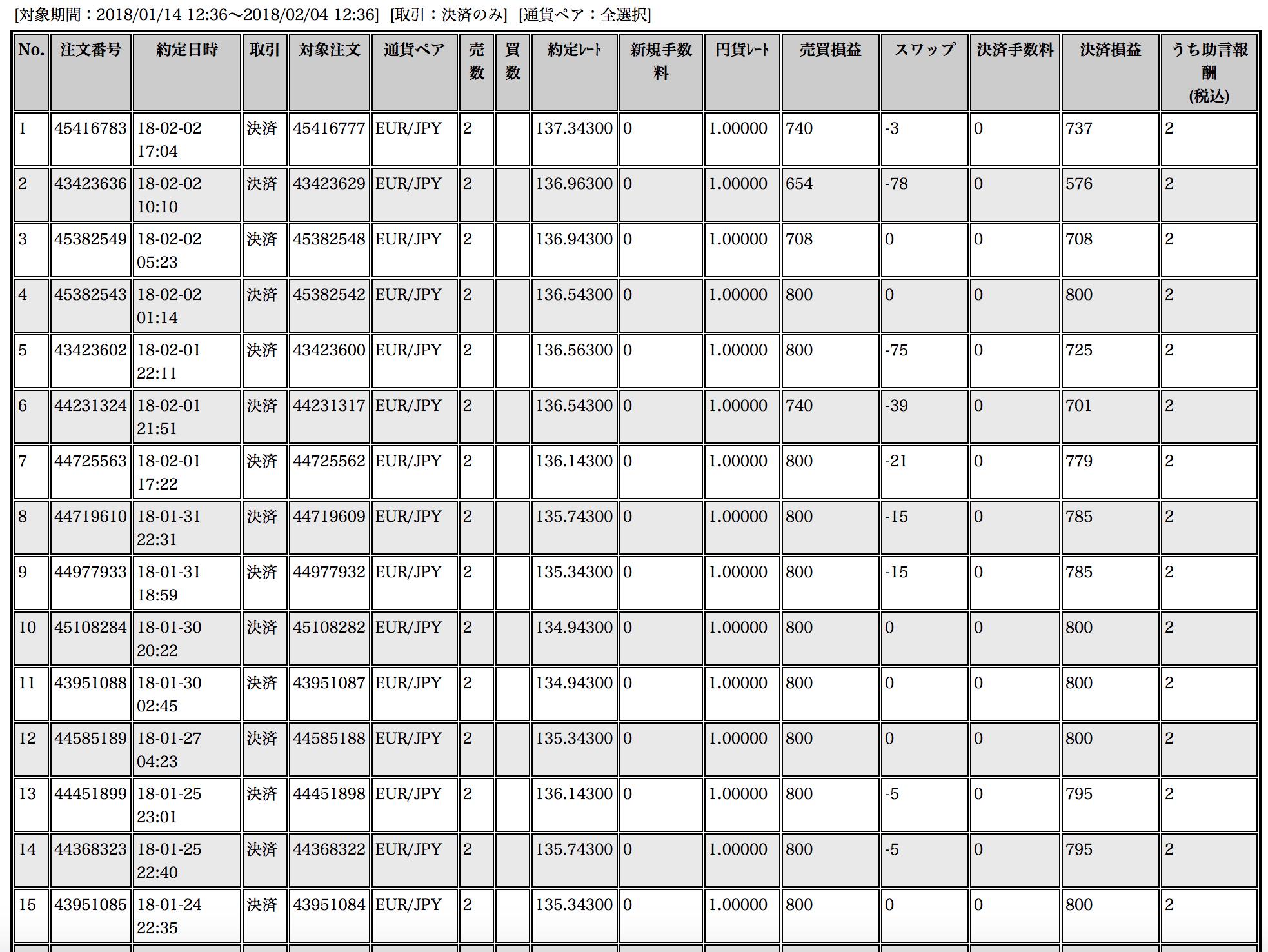 【ループイフダン】1月15日〜2月2日の収支は+17,711円と絶好調!今年は1ヶ月で実質1割近く増えますた(*゚∀゚)=3ウマー!【限定キャンペーン延長決定】