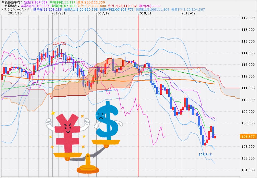 【DXY】ドル円のトレード戦略について簡単解説!目先は戻り売りで長期はロングも有りか?【まとめ】