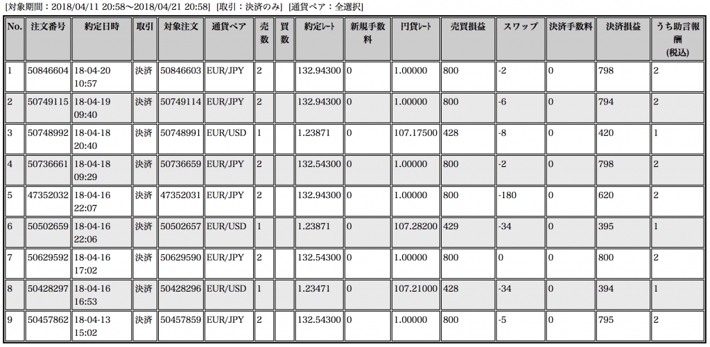 【ループイフダン】4月12日〜20日の収支は+5,814円で年間収支でプラ転!【限定キャンペーン実施中】