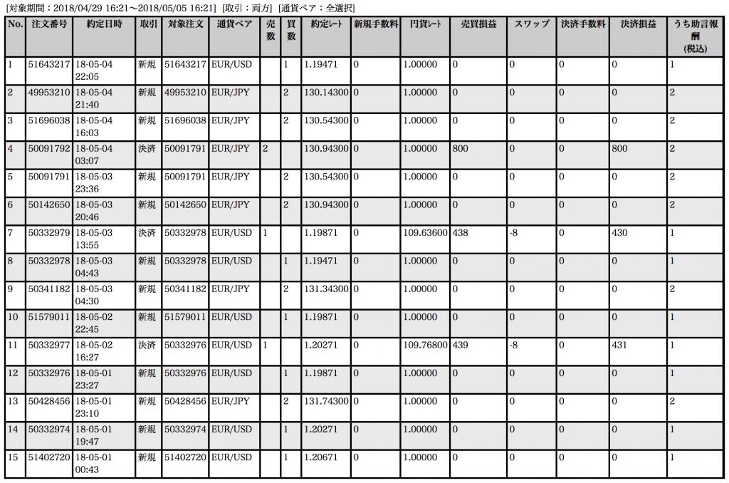 【ループイフダン】4月30日〜5月4日の収支は+1,631円!良記事を求めている方は絶対に読まないでください…【限定キャンペーン実施中】