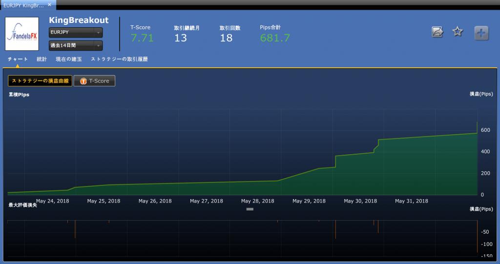 【シストレ24】5月28日〜6月1日の収支は+87,832円!14勝無敗の当たりストラテジーを掴む【限定キャンペーン実施中】