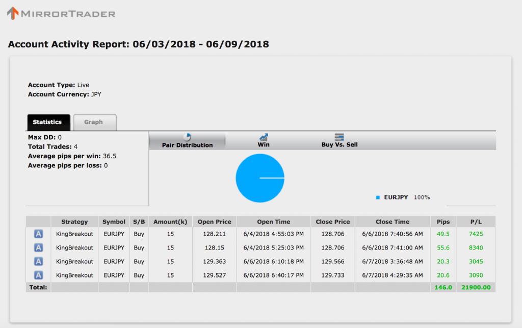 【シストレ24】6月4〜8日の収支は+21,900円と4週連続勝利!2週間で+803.1pip【限定キャンペーン実施中】