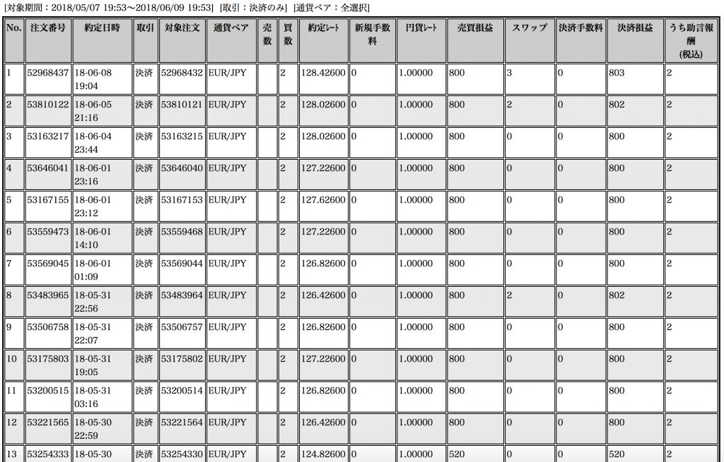 【ループイフダン】5月7日〜6月8日の収支は+37,423円!ユーロ円の乱高下でドッカン【限定キャンペーン実施中】