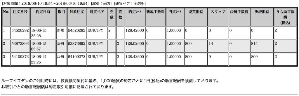 【ループイフダン】6月11〜15日の収支は+1,623円!コツコツトレード継続ちう【限定キャンペーン実施中】