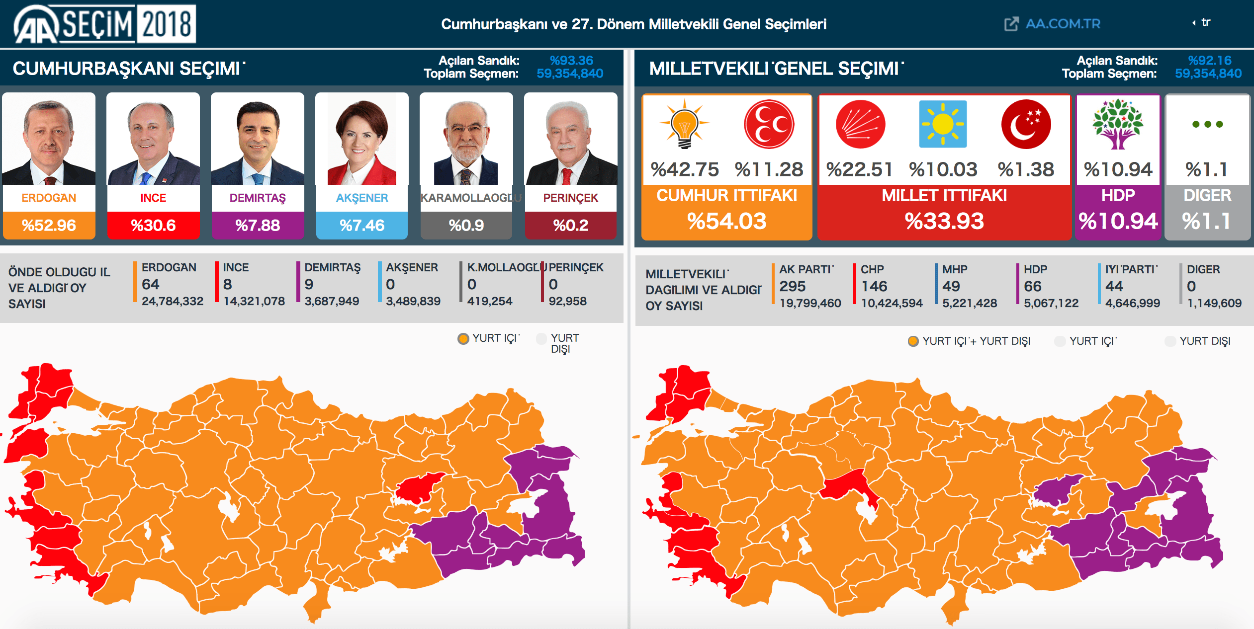 【速報】大正義エルドアン再選&与党大勝利!トルコリラは下押しか…【不正選挙】