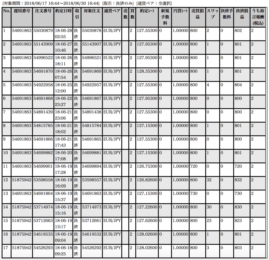 【ループイフダン】6月18〜29日の収支は+13,550円!ユーロ円がよく動いて(*´Д`*)ウマー【限定キャンペーン実施中】