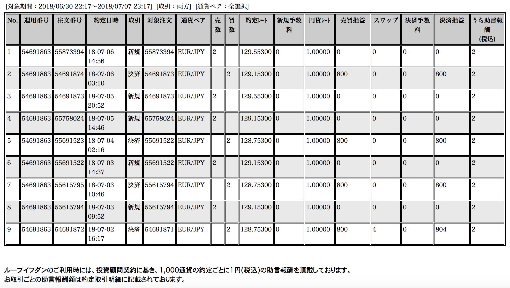 【ループイフダン】7月2〜6日の収支は+3,204円!こっちのシストレもよろしく(`・ω・´)ノ【限定キャンペーン実施中】