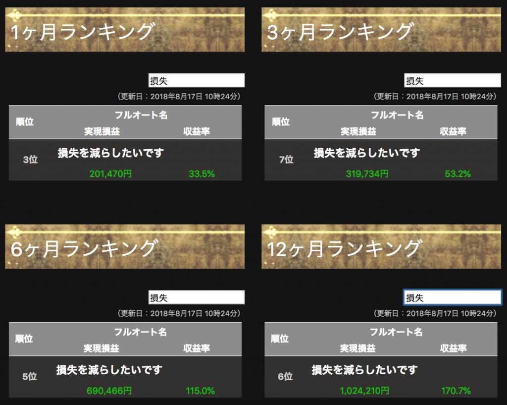 【シストレ24】8月13〜17日の収支はまたまた±0円!フルオート入れ替えを決意o(`ε´*)o【限定キャンペーン実施中】