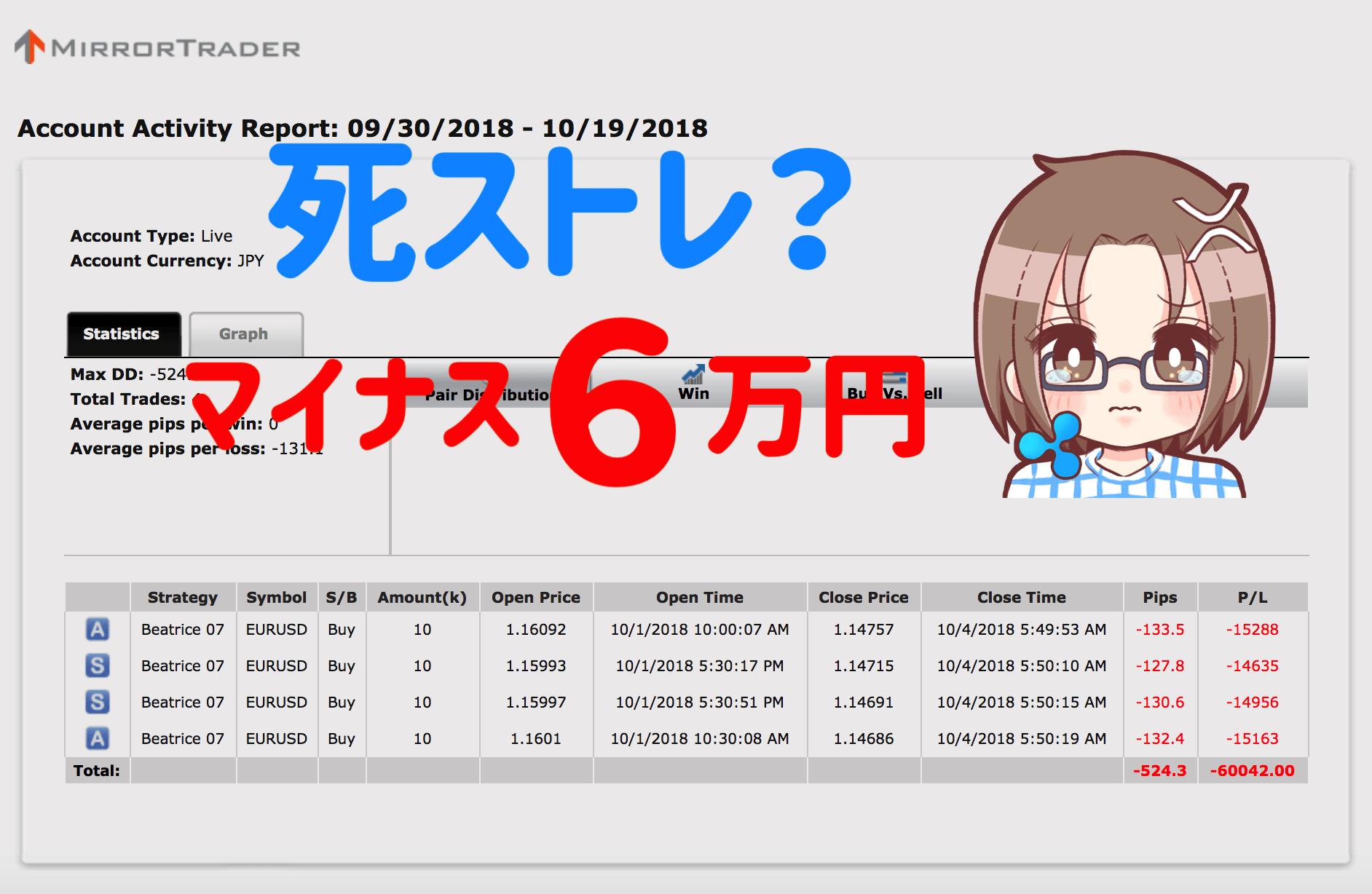 【シストレ24】10月1〜20日の不労所得は−60,042円でした…インヴァスト証券ゥアァッ!【限定キャンペーン実施中】