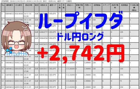 【ループイフダン】11月5〜9日の不労所得は+2,742円!今週も19回決済(*゚∀゚)=3ウマー!【限定キャンペーン実施中】
