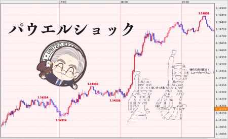 【パウエルショック】ユーロドル昇竜拳!株安でドル安よりも円高が目立つ展開に…【12月21日】