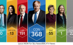 【過半数獲得】英総選挙は保守党大勝利でポンドドルは予想通り1.35ドル達成!【12月13日のトレード戦略】