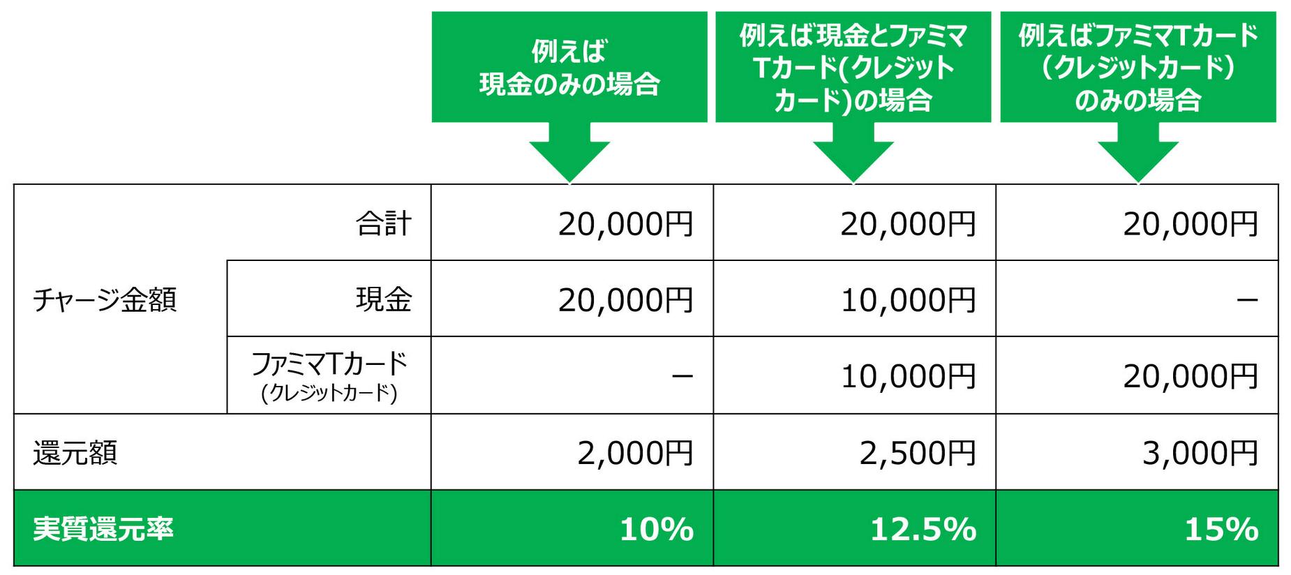 税金 ファミペイ